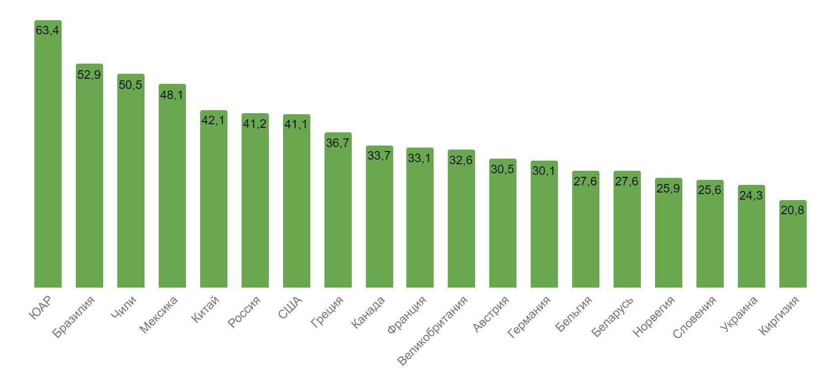 Рис. 3. Индекс Джини в странах мира (данные на 2016 год).