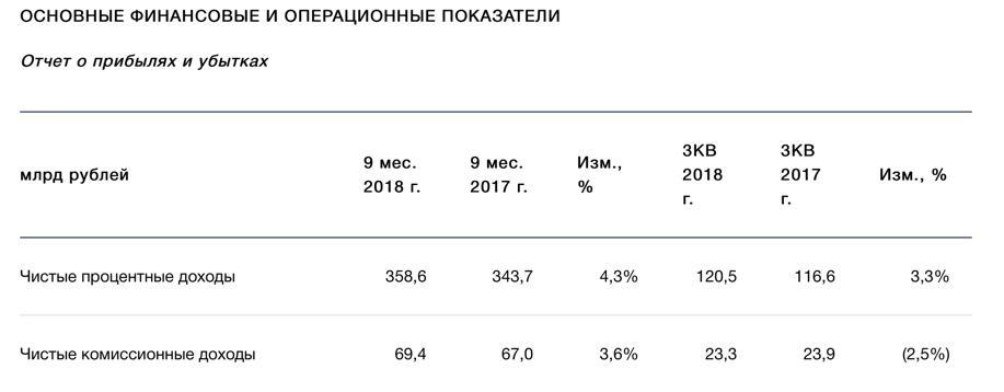 Рис. 6. Показатели из пресс-релиза «ВТБ» за 9 месяцев 2018 года