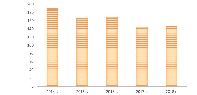 Объём добычи золота предприятиями ПАО «Лензолото», тыс. унций