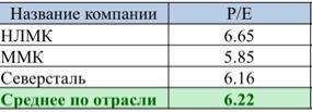 Рис. 2. Сравнение российских металлургов по мультипликатору P/E.