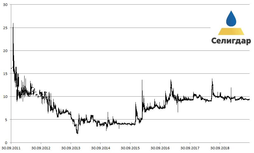 Котировки акций компании «Селигадар» на Московской бирже