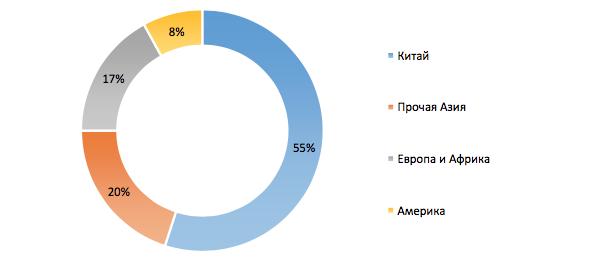 Потребление первичного никеля по регионам, %