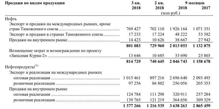 Рис. 2. Продажи нефти и нефтепродуктов