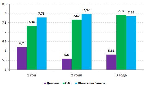 Рис. 3. Cравнение средней ставки по депозитам на срок 1-3 года в топ-20 российских банков, их облигаций и ОФЗ.