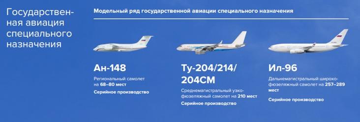 Стратегическая и специальная авиация «ОАК». Источник: годовой отчет компании