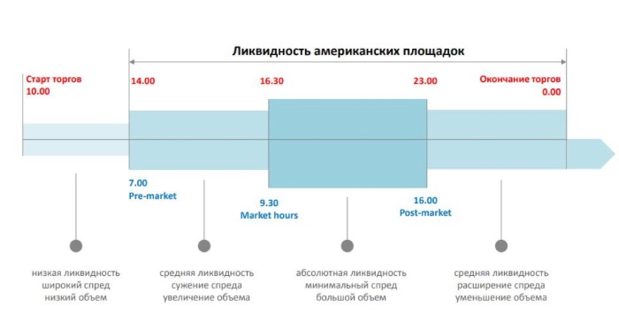 Изображение из презентации Санкт-Петербургской биржи (http://investcab.ru/ru/about/Pro_rynok_na_SPb.pdf)