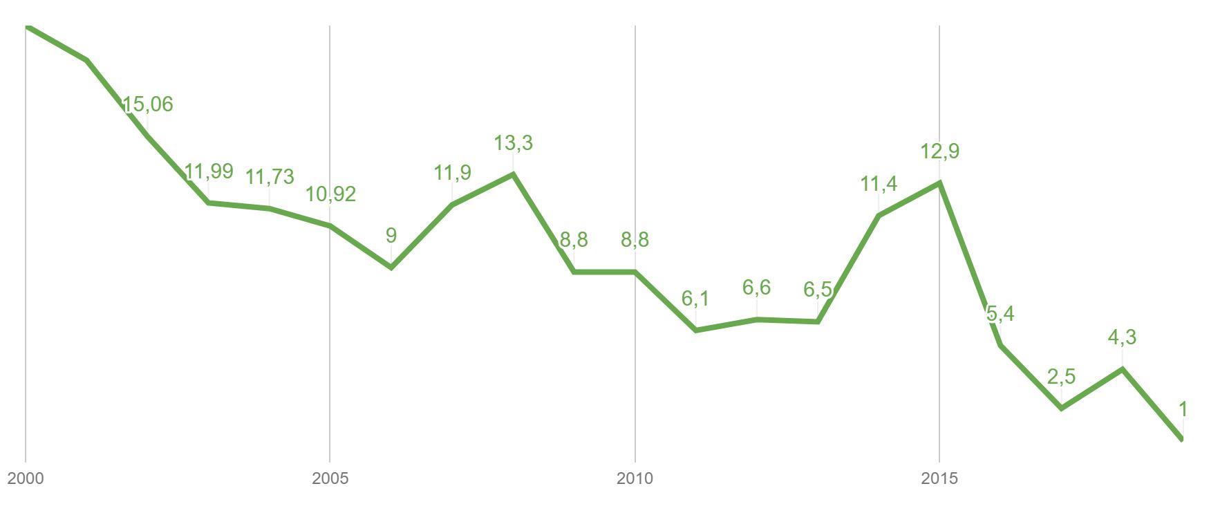 Рис. 4. Инфляция, 2000-2018 года. 2019 год — данные только за январь.