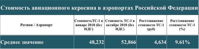 Рис. 7. Данные с сайта ФАВТ