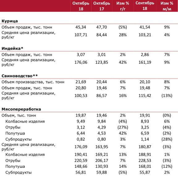 Операционные результаты группы «Черкизово» за октябрь 2018 года