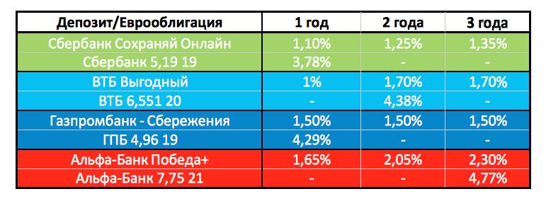 Рис. 2. Сравнение доходности депозита и еврооблигаций.