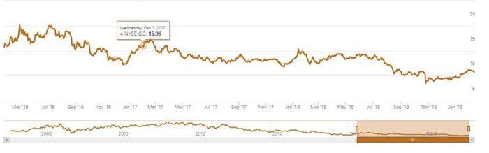 Рис. 3. График изменения цены акций GoldCorp