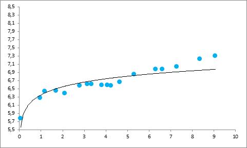 Пример кривой доходности облигации