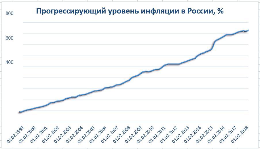 Рис. 2. Уровень инфляции по прогрессирующей шкале в России за тот же период.