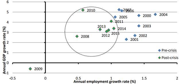 Рис. 1. Зависимость между экономическим ростом и динамикой занятости в странах G20. Источник: МВФ, World Economic Outlook 2015