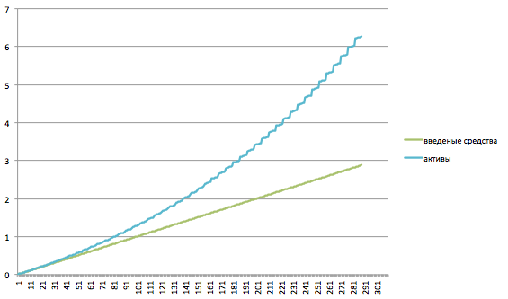 Рис. 1. Гипотетический график изменения размера капитала. Ось z - млн. рублей, ось y  - месяцы.