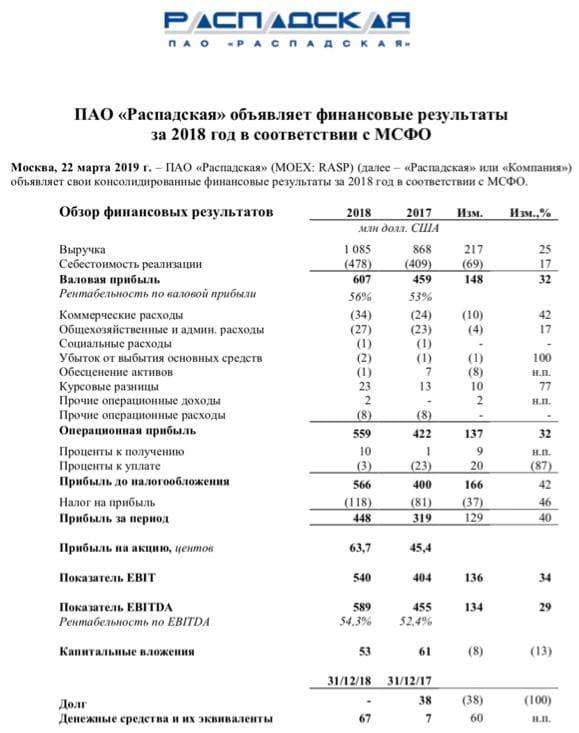 Рис. 6. Финансовая отчётность ПАО «Распадская» за 2018 год по МСФО