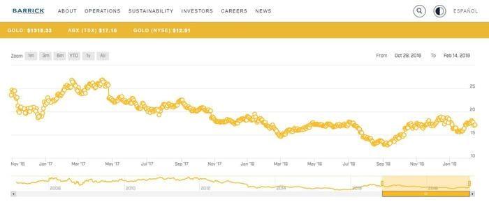 Рис. 1. График изменения цены акций Barrick Gold
