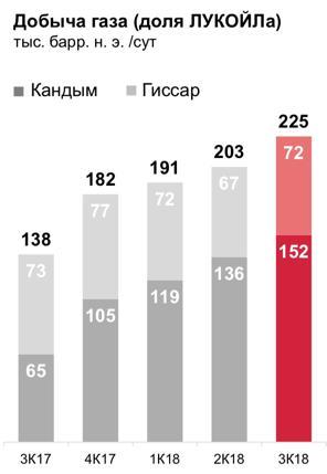 Рис. 7. Добыча газа на месторождениях в Узбекистане