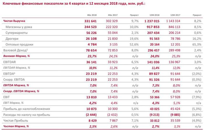 Рис. 4. Финансовые результаты