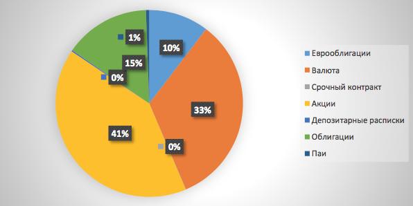 Рис. 4. Среднее распределение активов клиента в Красноярске