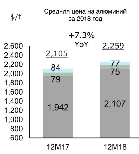 Рис. 2. Средняя цена на алюминий