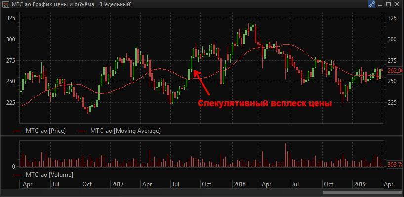 Недельный график акций «МТС»