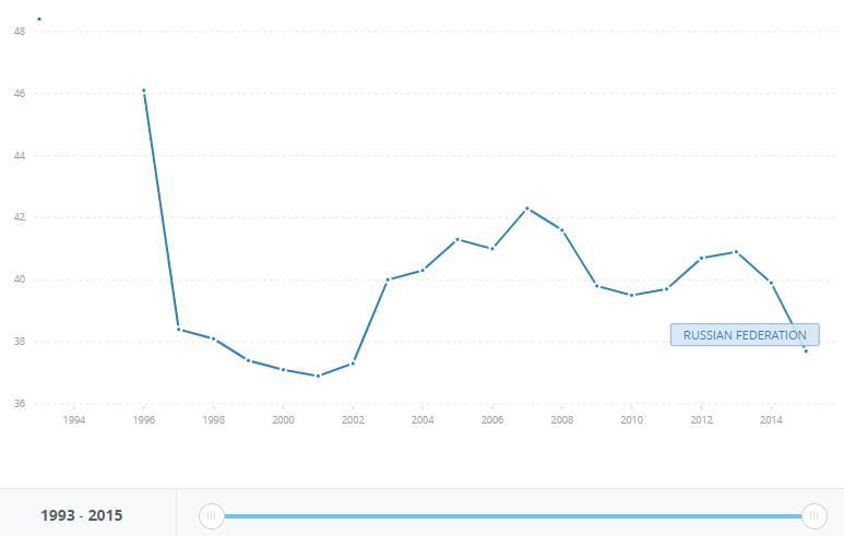 Рис. 2. Динамика коэффициента Джини, 1996-2015 года. Источник: https://data.worldbank.org/indicator/SI.POV.GINI?end=2015&locations=RU&start=1993&view=chart