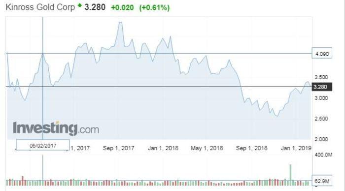 Рис. 4. График изменения цены акций Kinross Gold