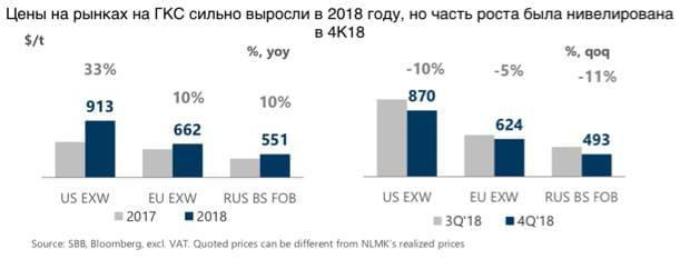 Рис. 2. Динамика цен на сталь