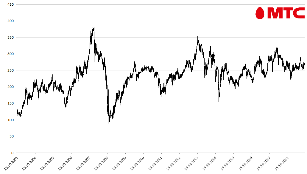 Котировки акций компании «МТС» на Московской бирже