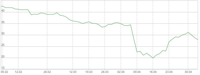 Медвежий тренд на 3-х месячном графике акций «РУСАЛА», investfunds.ru
