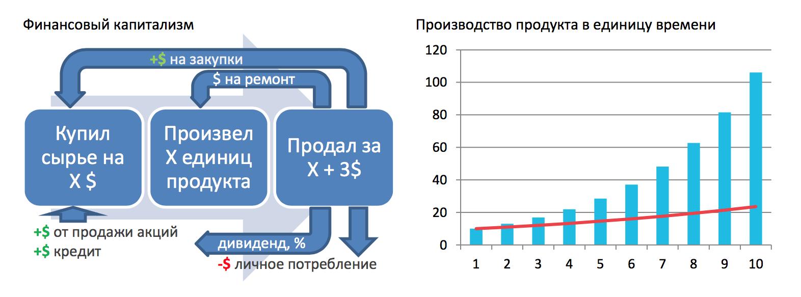 Рис. 3. Финансовый капитализм и его эффективность производства продукта в единицу времени.