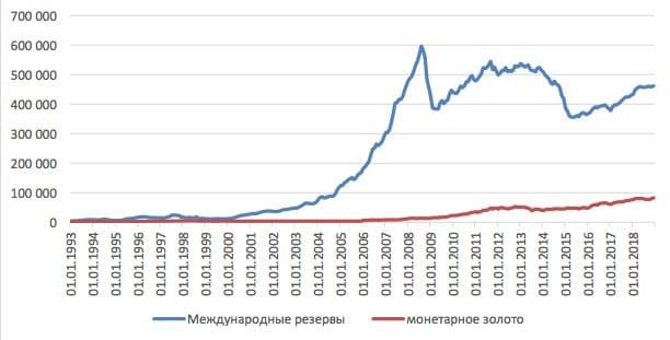 Источник: данные Центрального банка РФ