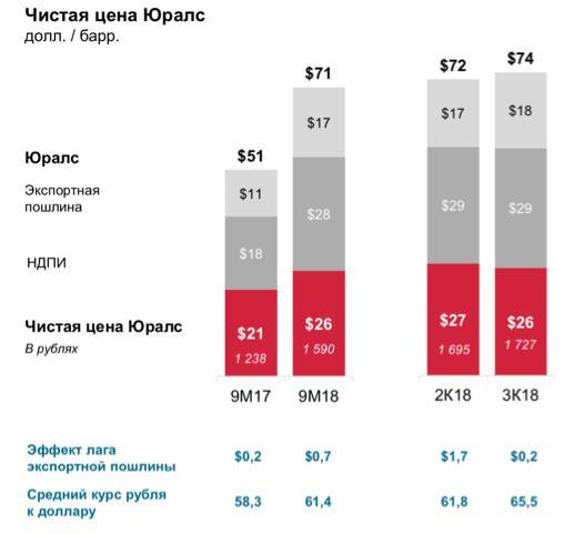 Рис. 4. Чистая цена нефти Urals, НДПИ и экспортной пошлины