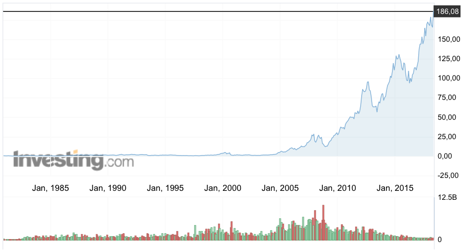 Рис. 1. График с сайта investing.com