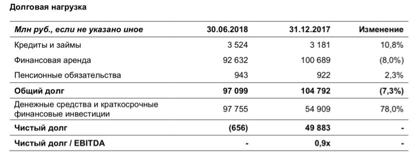 Рис. 6. Долговая нагрузка компании «Аэрофлот» по итогам 6 месяцев