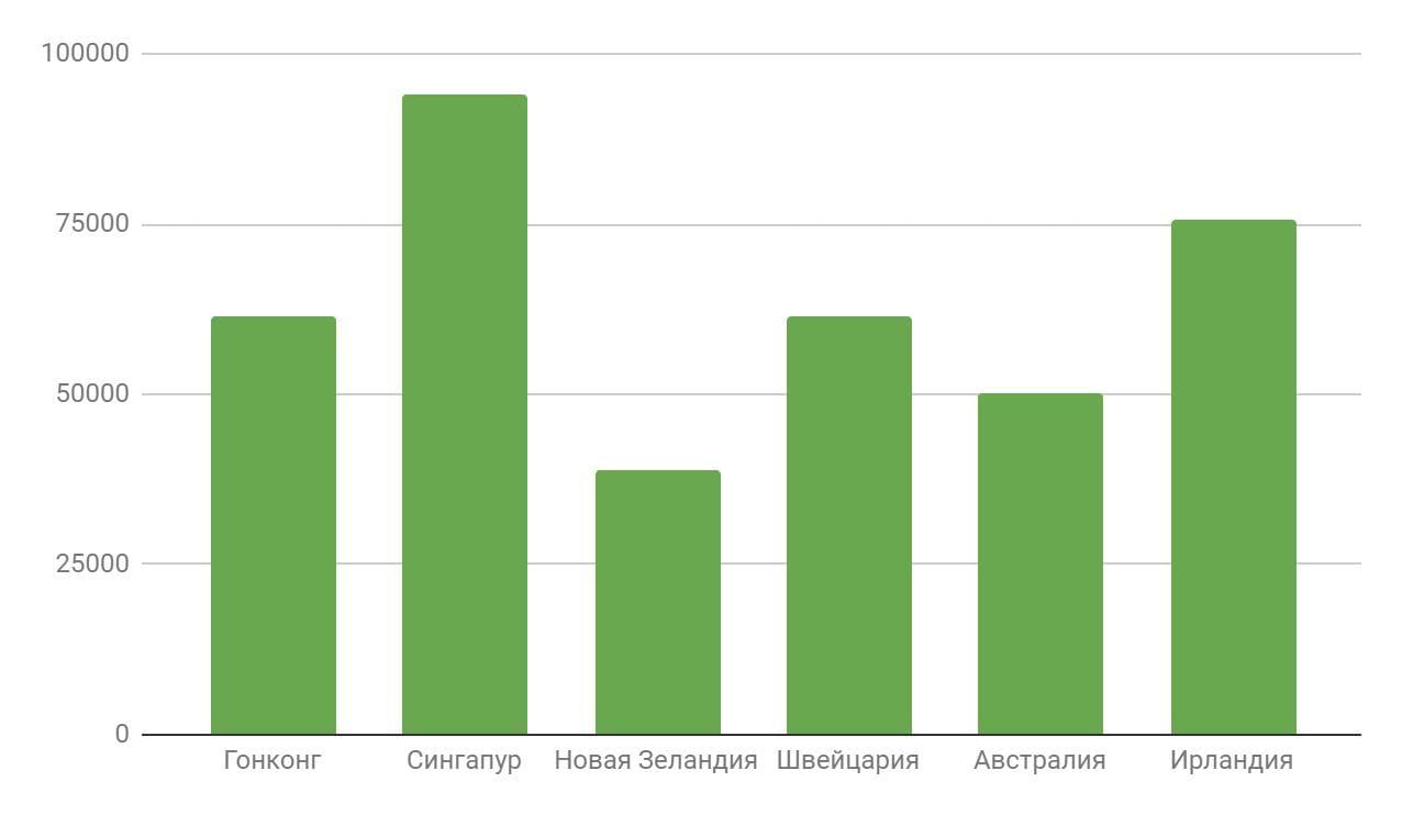 Рис. 3. ВВП на душу населения, доллары США. Источник: https://www.heritage.org/index/explore?view=by-variables&u=636873352634214447