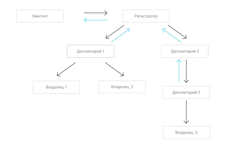 Рис. 1. Схема взаимодействия при предоставлении корпоративной информации от эмитента владельцам и предоставлении эмитенту информации о владельцах ценных бумаг