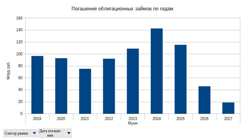 Рис. 6. Распределение погашения субфедеральных займов по годам