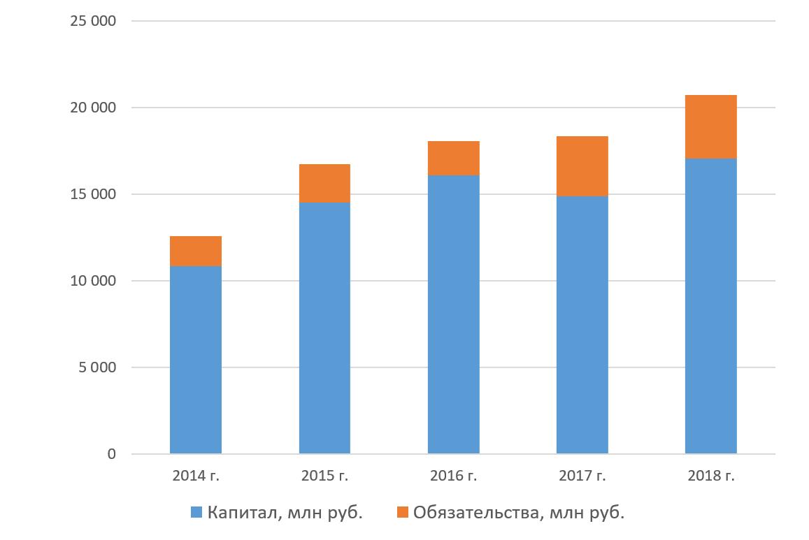 Капитал и обязательства ПАО «Лензолото»