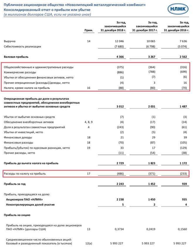 Рис. 7. Отчёт о прибыли и убытках НЛМК