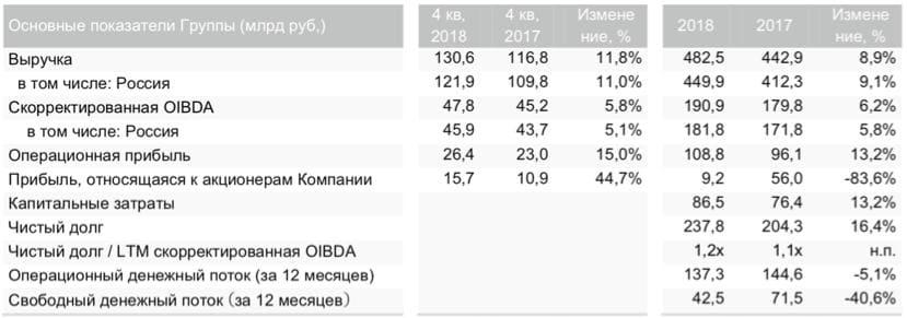 Рис. 1. Основные показатели «МТС»