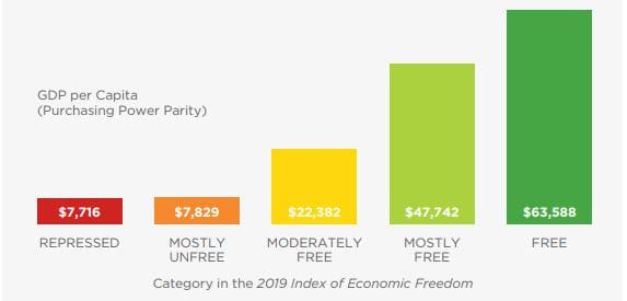Рис. 4. Средний объём ВВП на душу населения в каждой категории рейтинга. Источник: https://www.heritage.org/index/pdf/2019/book/index_2019.pdf