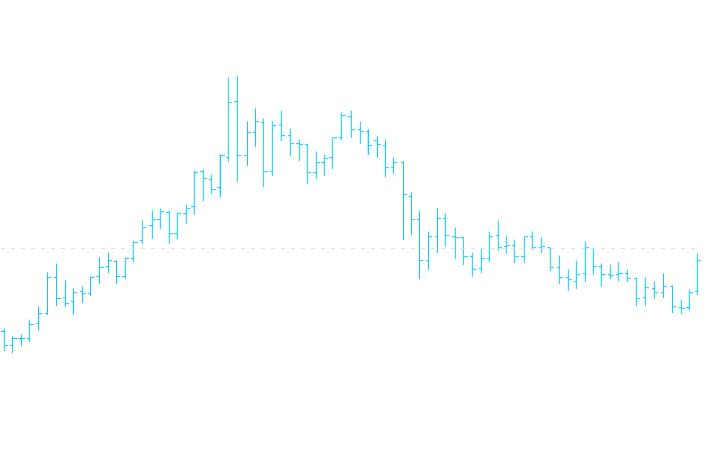Рис. 3. Баровый график