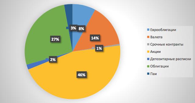 Рис. 1. Среднее распределение активов клиента по финансовым инструментам