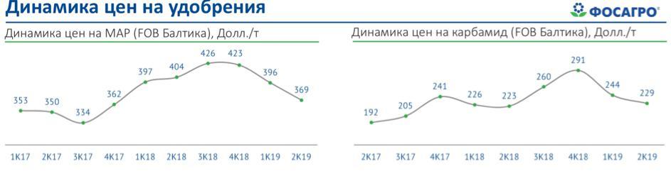Рис. 3. Динамика цен на удобрения