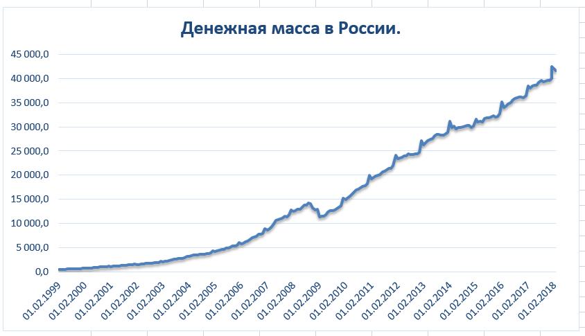 Рис. 1.Рост денежной массы в нашей стране с 1999 года по настоящее время, млрд руб.