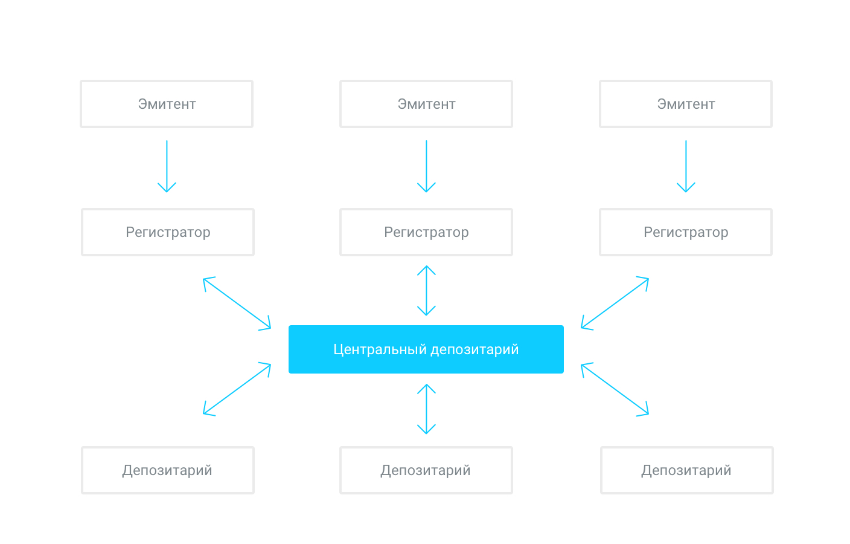Рис. 3. Схема обслуживания ценных бумаг с участием центрального депозитария