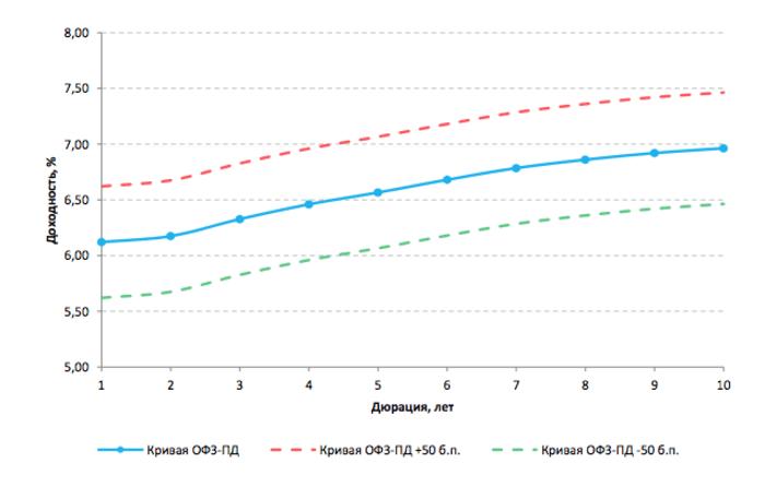 Рис. 4. График изменения доходности при параллельном сдвиге кривой