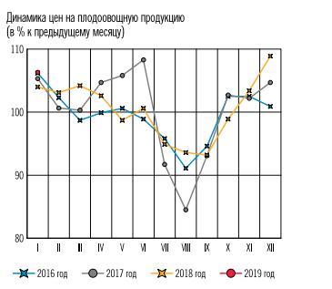 Рис. 2. Динамика цен на овощи и фрукты, 2016-2018 года. Источник: http://www.cbr.ru/Collection/Collection/File/15747/Infl_exp_19-02.pdf